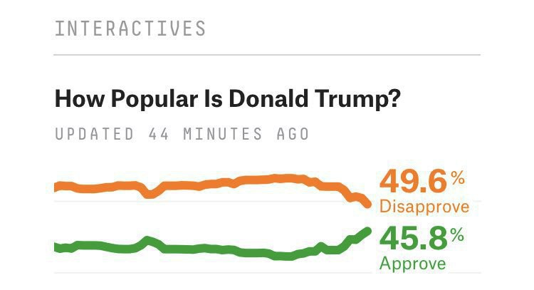 538 Chart of Trumps Approval Rating Skyrocketing.